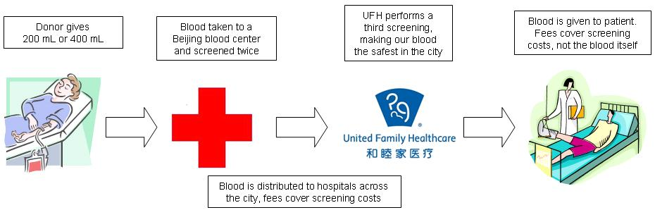 BJU Blood Drive Friday, March 6 | Beijing United Family Hospital ...
